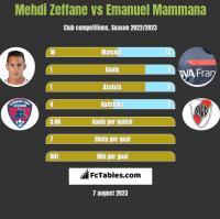 Mehdi Zeffane vs Emanuel Mammana h2h player stats