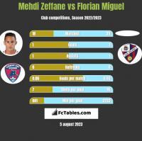 Mehdi Zeffane vs Florian Miguel h2h player stats