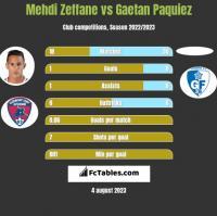 Mehdi Zeffane vs Gaetan Paquiez h2h player stats