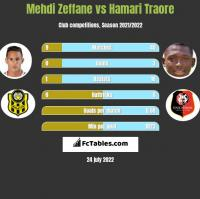 Mehdi Zeffane vs Hamari Traore h2h player stats