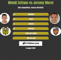 Mehdi Zeffane vs Jeremy Morel h2h player stats