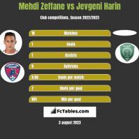 Mehdi Zeffane vs Jevgeni Harin h2h player stats