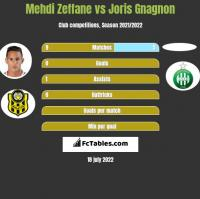 Mehdi Zeffane vs Joris Gnagnon h2h player stats