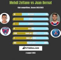 Mehdi Zeffane vs Juan Bernat h2h player stats