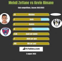 Mehdi Zeffane vs Kevin Rimane h2h player stats