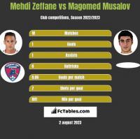 Mehdi Zeffane vs Magomed Musalov h2h player stats