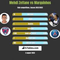 Mehdi Zeffane vs Marquinhos h2h player stats