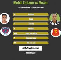 Mehdi Zeffane vs Mexer h2h player stats
