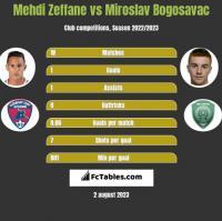 Mehdi Zeffane vs Miroslav Bogosavac h2h player stats