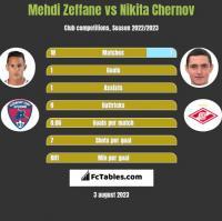 Mehdi Zeffane vs Nikita Czernow h2h player stats
