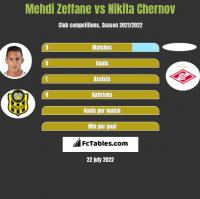 Mehdi Zeffane vs Nikita Chernov h2h player stats