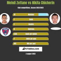 Mehdi Zeffane vs Nikita Chicherin h2h player stats