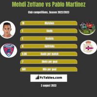 Mehdi Zeffane vs Pablo Martinez h2h player stats