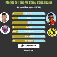 Mehdi Zeffane vs Ramy Bensebaini h2h player stats