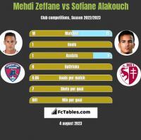 Mehdi Zeffane vs Sofiane Alakouch h2h player stats