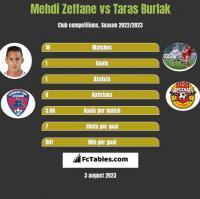 Mehdi Zeffane vs Taras Burlak h2h player stats