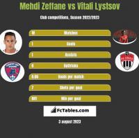 Mehdi Zeffane vs Vitali Lystsov h2h player stats