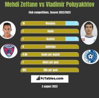 Mehdi Zeffane vs Vladimir Poluyakhtov h2h player stats
