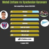 Mehdi Zeffane vs Wiaczesław Karawajew h2h player stats