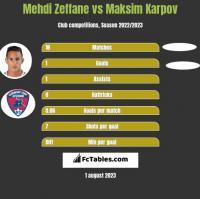 Mehdi Zeffane vs Maksim Karpov h2h player stats
