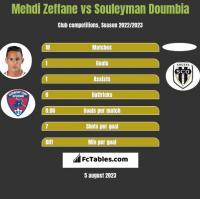 Mehdi Zeffane vs Souleyman Doumbia h2h player stats