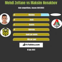 Mehdi Zeffane vs Maksim Nenakhov h2h player stats