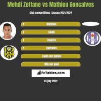 Mehdi Zeffane vs Mathieu Goncalves h2h player stats