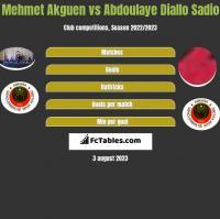 Mehmet Akguen vs Abdoulaye Diallo Sadio h2h player stats