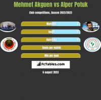 Mehmet Akguen vs Alper Potuk h2h player stats