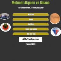 Mehmet Akguen vs Baiano h2h player stats