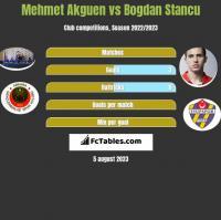 Mehmet Akguen vs Bogdan Stancu h2h player stats