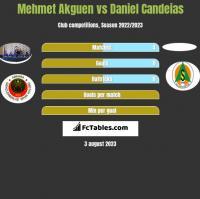 Mehmet Akguen vs Daniel Candeias h2h player stats
