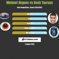 Mehmet Akguen vs Deniz Tueruec h2h player stats