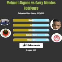Mehmet Akguen vs Garry Mendes Rodrigues h2h player stats