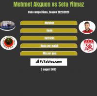 Mehmet Akguen vs Sefa Yilmaz h2h player stats