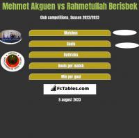 Mehmet Akguen vs Rahmetullah Berisbek h2h player stats