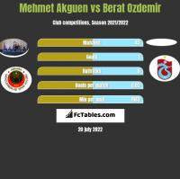 Mehmet Akguen vs Berat Ozdemir h2h player stats