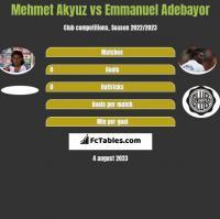 Mehmet Akyuz vs Emmanuel Adebayor h2h player stats