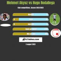 Mehmet Akyuz vs Hugo Rodallega h2h player stats