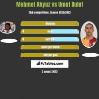 Mehmet Akyuz vs Umut Bulut h2h player stats