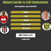 Mehmet Aurelio vs Aatif Chahechouhe h2h player stats