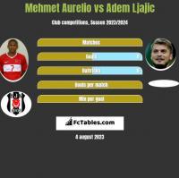 Mehmet Aurelio vs Adem Ljajić h2h player stats