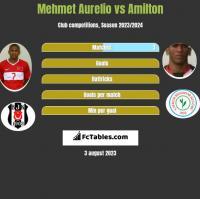 Mehmet Aurelio vs Amilton h2h player stats
