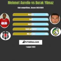 Mehmet Aurelio vs Burak Yilmaz h2h player stats