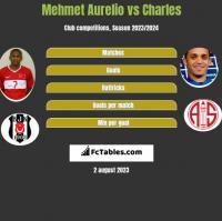 Mehmet Aurelio vs Charles h2h player stats
