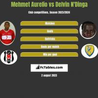 Mehmet Aurelio vs Delvin N'Dinga h2h player stats