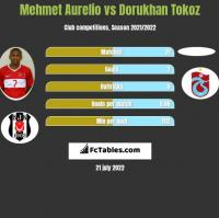 Mehmet Aurelio vs Dorukhan Tokoz h2h player stats