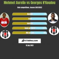 Mehmet Aurelio vs Georges N'Koudou h2h player stats
