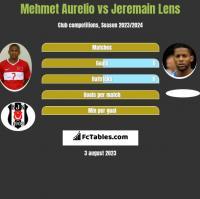 Mehmet Aurelio vs Jeremain Lens h2h player stats
