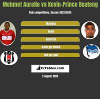 Mehmet Aurelio vs Kevin-Prince Boateng h2h player stats